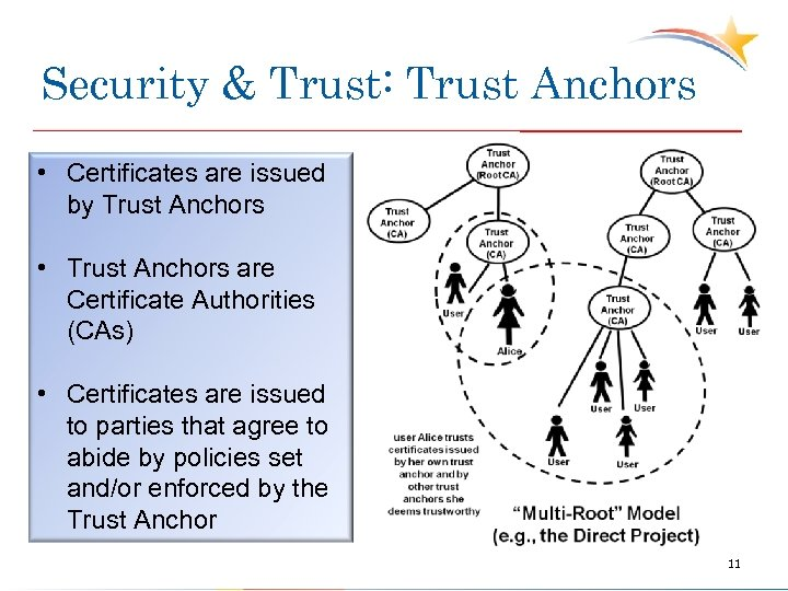 Security & Trust: Trust Anchors • Certificates are issued by Trust Anchors • Trust