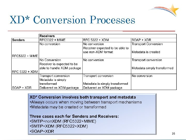 XD* Conversion Processes XD* Conversion involves both transport and metadata • Always occurs when