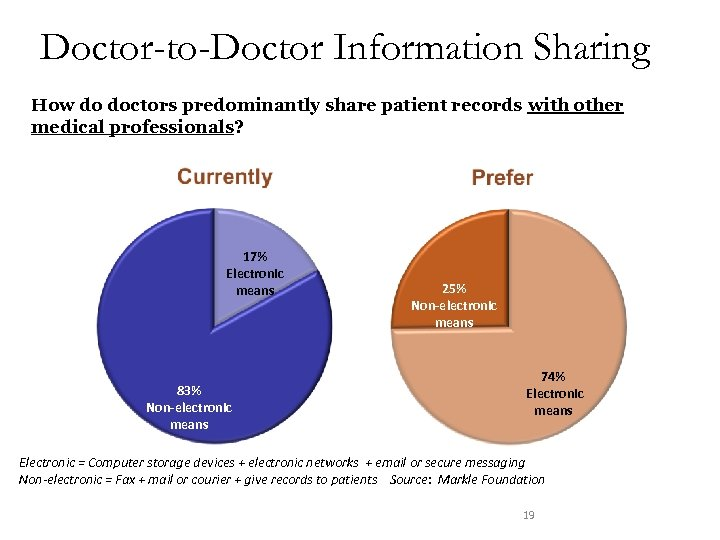 Doctor-to-Doctor Information Sharing How do doctors predominantly share patient records with other medical professionals?
