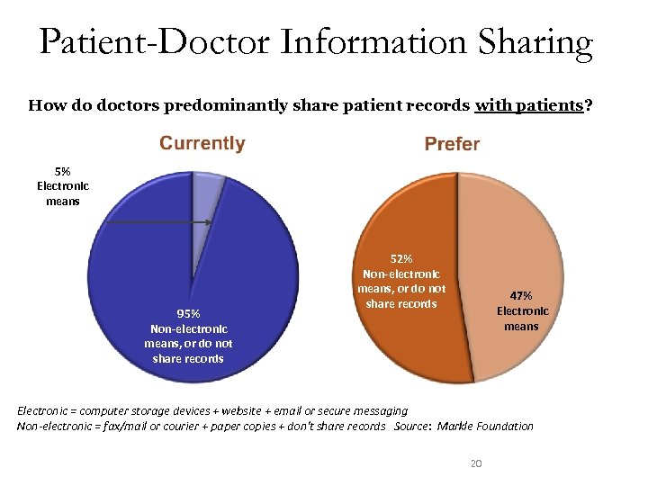 Patient-Doctor Information Sharing How do doctors predominantly share patient records with patients? 5% Electronic