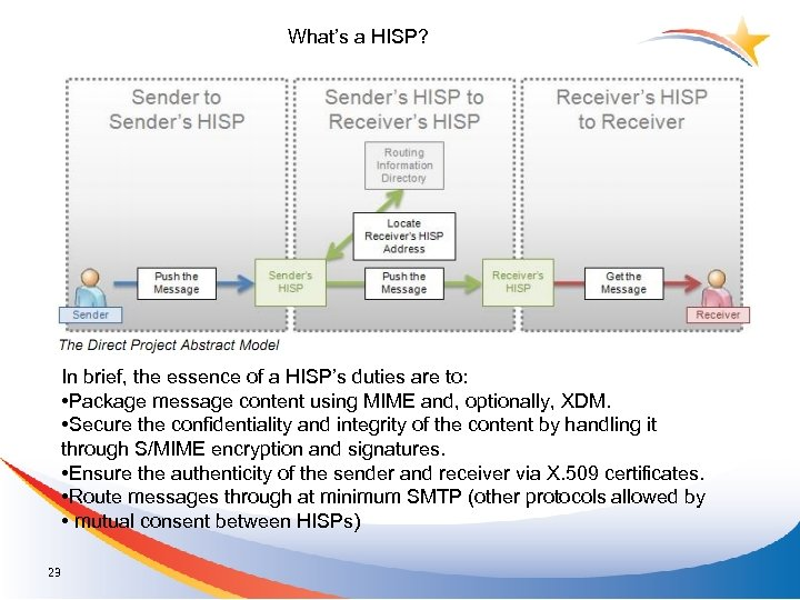 What's a HISP? In brief, the essence of a HISP's duties are to: •