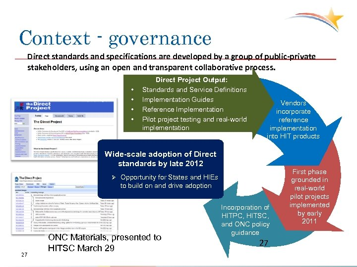 Context - governance Direct standards and specifications are developed by a group of public-private