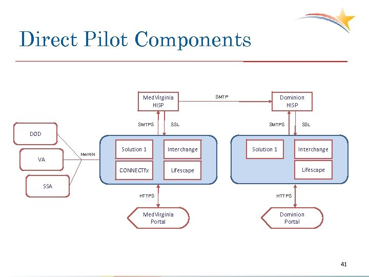 Direct Pilot Components Med. Virginia HISP SMTPS SSL Dominion HISP SMTPS SSL DOD Solution