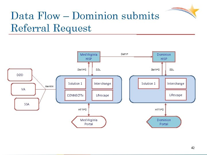 Data Flow – Dominion submits Referral Request Med. Virginia HISP SMTPS SSL Dominion HISP