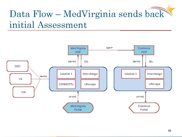 Data Flow – Med. Virginia sends back initial Assessment Med. Virginia HISP SMTPS SSL