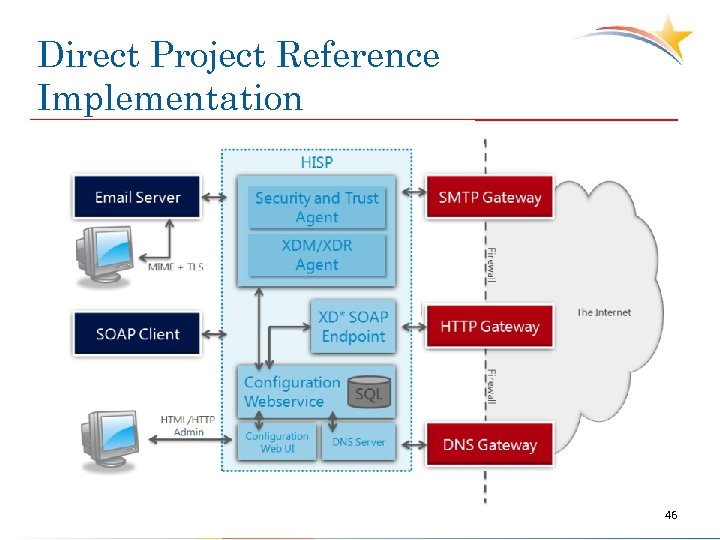 Direct Project Reference Implementation 46