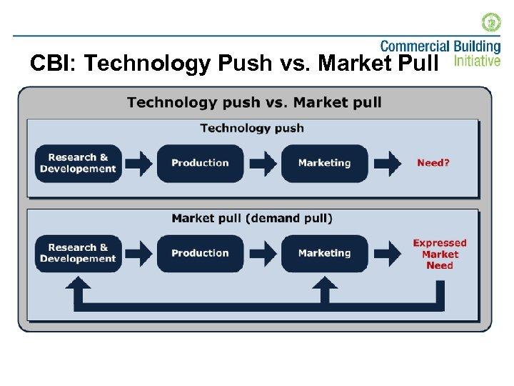 CBI: Technology Push vs. Market Pull