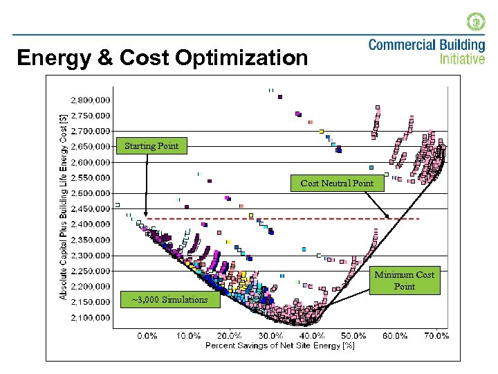 Energy & Cost Optimization Starting Point Cost Neutral Point Minimum Cost Point ~3, 000