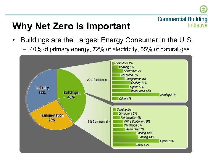 Why Net Zero is Important • Buildings are the Largest Energy Consumer in the