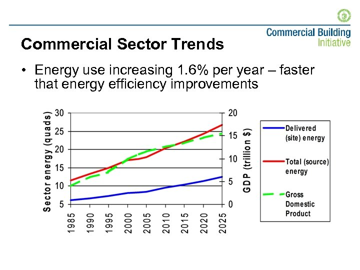 Commercial Sector Trends • Energy use increasing 1. 6% per year – faster that
