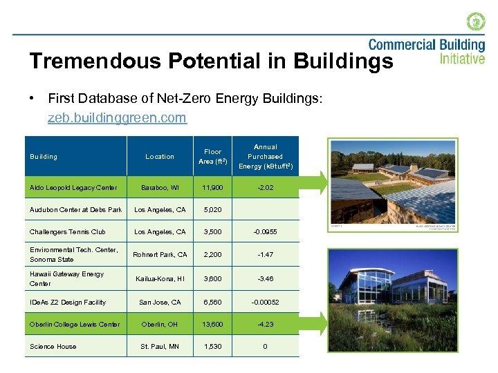 Tremendous Potential in Buildings • First Database of Net-Zero Energy Buildings: zeb. buildinggreen. com