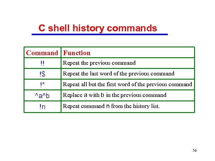 C shell history commands Command Function !! !$ !* ^a^b !n Repeat the previous