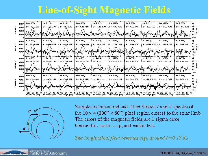 Line-of-Sight Magnetic Fields B B Samples of measured and fitted Stokes I and V