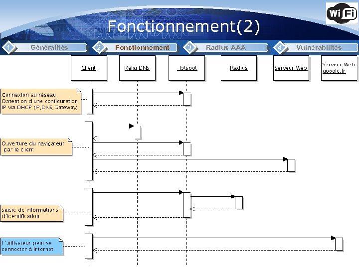 Fonctionnement(2) 1 Généralités 2 Fonctionnement 3 Radius AAA 4 Vulnérabilités