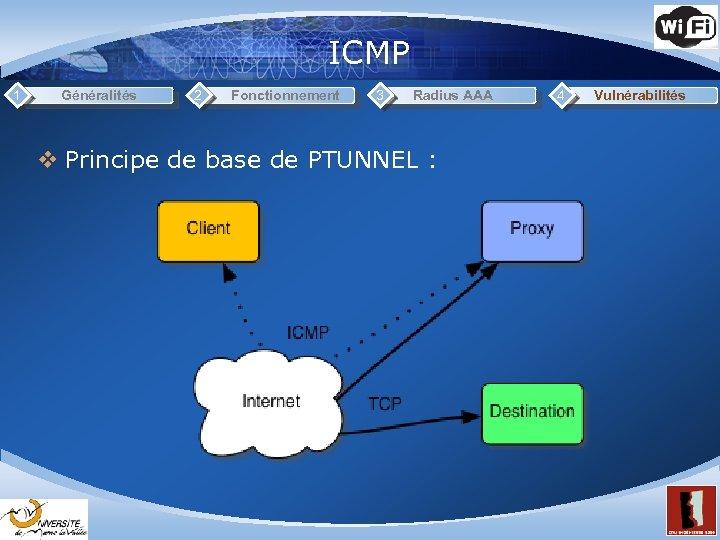 ICMP 1 Généralités 2 Fonctionnement 3 Radius AAA v Principe de base de PTUNNEL