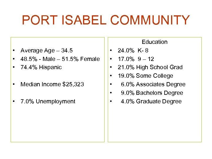 PORT ISABEL COMMUNITY • Average Age – 34. 5 • 48. 5% - Male