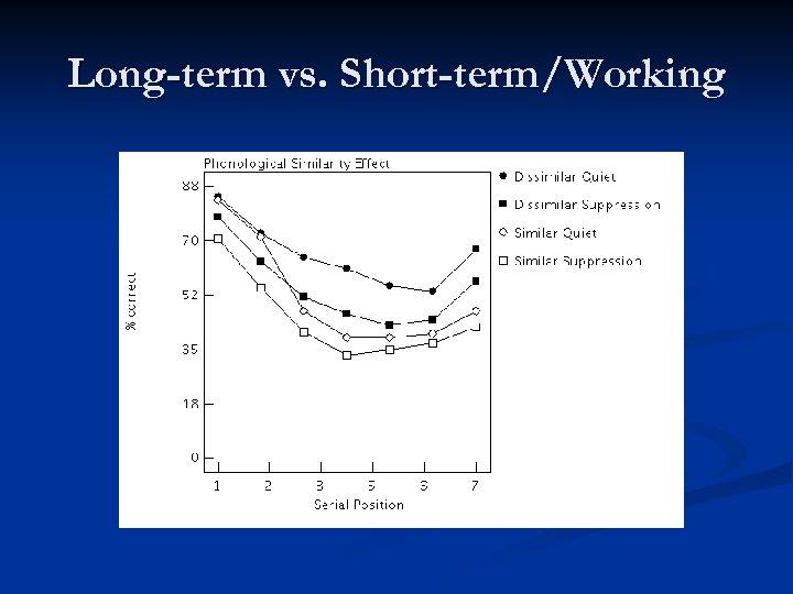 Long-term vs. Short-term/Working