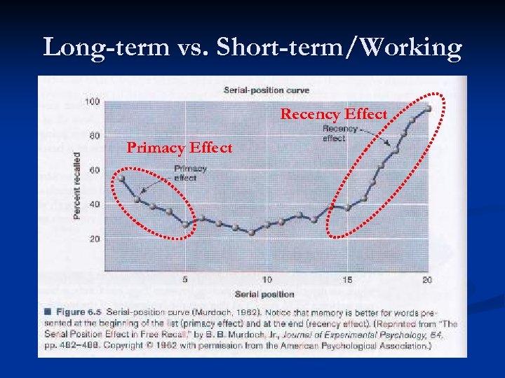 Long-term vs. Short-term/Working Recency Effect Primacy Effect