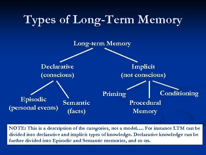Types of Long-Term Memory Long-term Memory Declarative (conscious) Episodic Semantic (personal events) (facts) Implicit