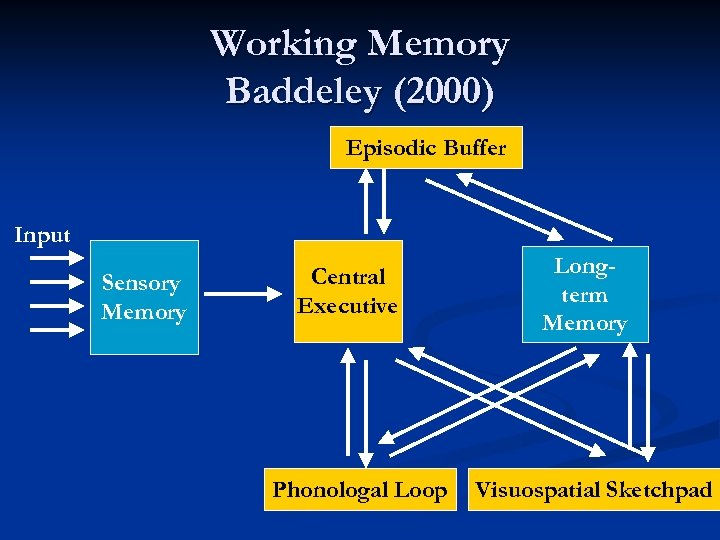 Working Memory Baddeley (2000) Episodic Buffer Input Sensory Memory Central Executive Phonologal Loop Longterm