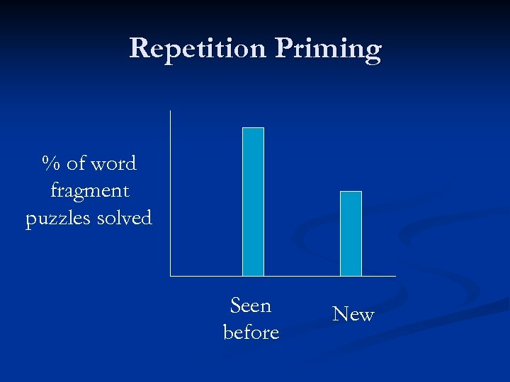 Repetition Priming % of word fragment puzzles solved Seen before New
