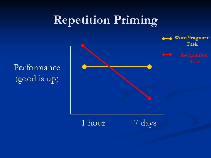 Repetition Priming Word Fragment Task Recognition Test Performance (good is up) 1 hour 7
