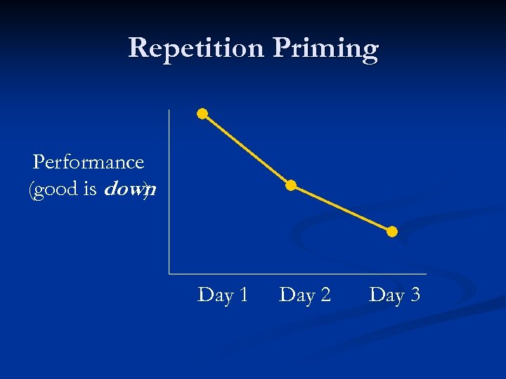 Repetition Priming Performance (good is down ) Day 1 Day 2 Day 3