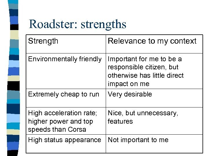 Roadster: strengths Strength Relevance to my context Environmentally friendly Important for me to be