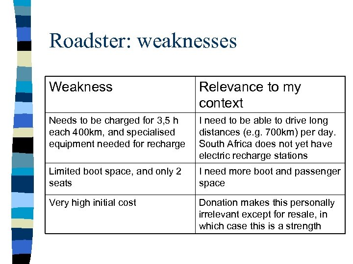 Roadster: weaknesses Weakness Relevance to my context Needs to be charged for 3, 5