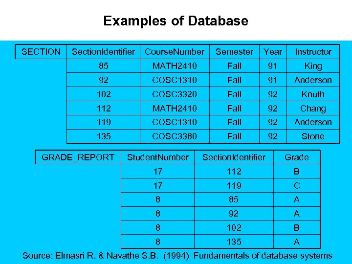 Examples of Database SECTION Section. Identifier Course. Number Semester Year Instructor 85 MATH 2410