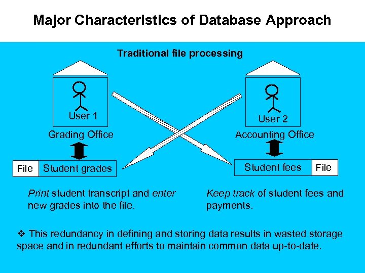 Major Characteristics of Database Approach Traditional file processing User 1 Grading Office File User