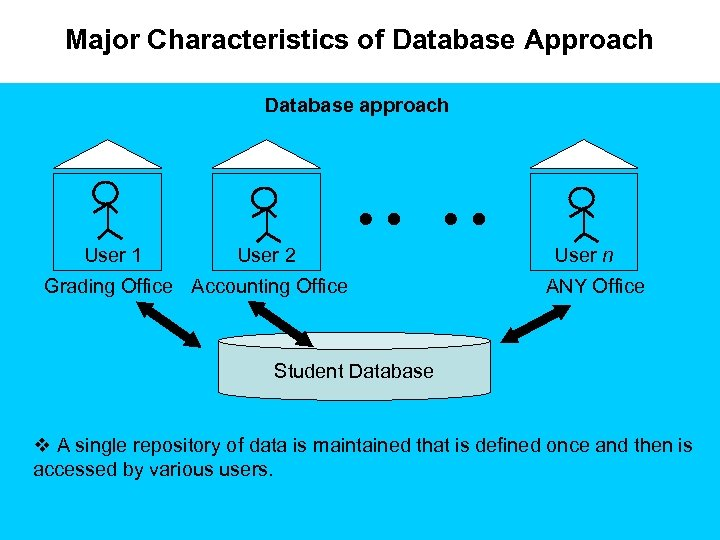 Major Characteristics of Database Approach Database approach User 1 User 2 Grading Office Accounting