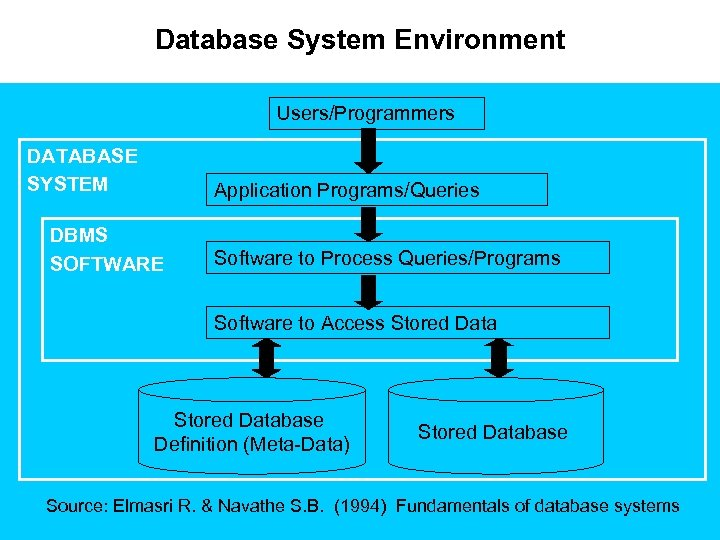 Database System Environment Users/Programmers DATABASE SYSTEM Application Programs/Queries DBMS SOFTWARE Software to Process Queries/Programs