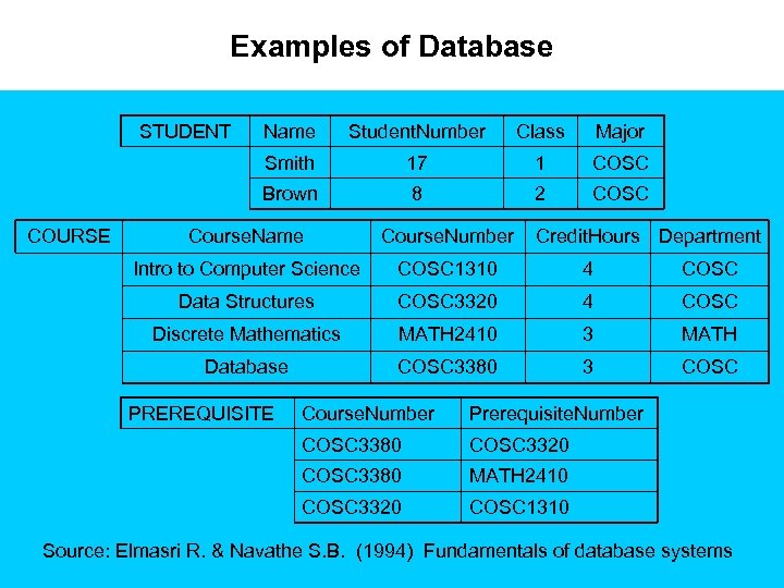 Examples of Database STUDENT Student. Number Class Major Smith 17 1 COSC Brown COURSE