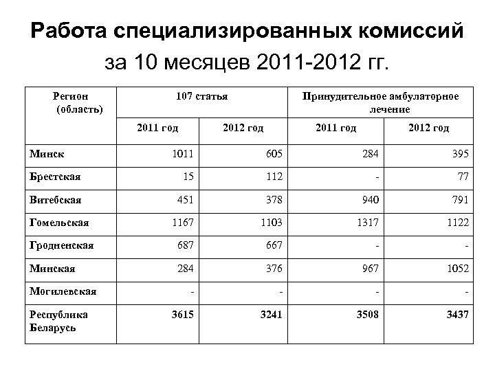 Работа специализированных комиссий за 10 месяцев 2011 -2012 гг. Регион (область) 107 статья 2011