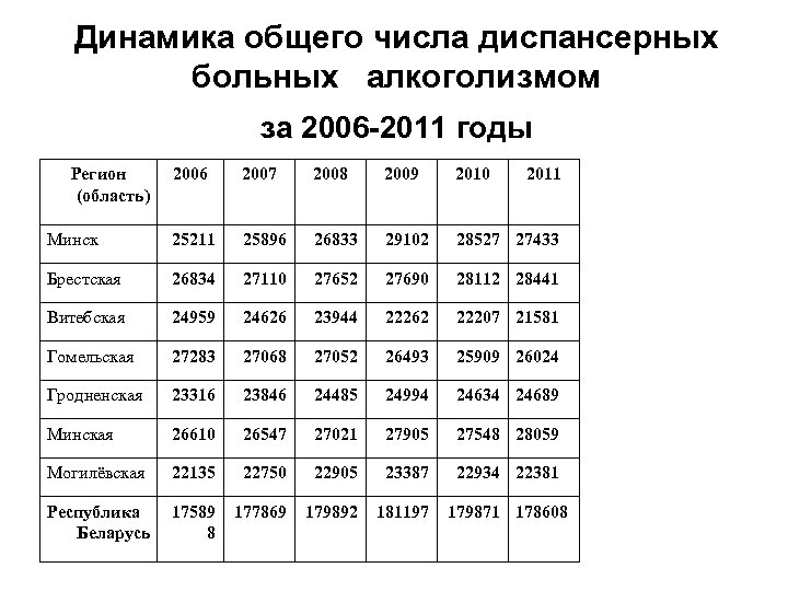 Динамика общего числа диспансерных больных алкоголизмом за 2006 -2011 годы Регион (область) 2006 2007