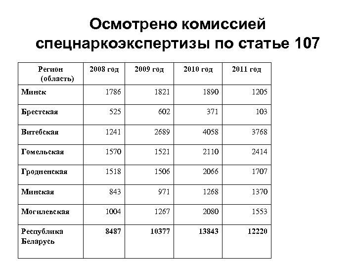 Осмотрено комиссией спецнаркоэкспертизы по статье 107 Регион (область) Минск 2008 год 2009 год 2010