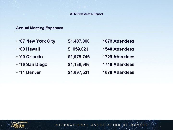 2012 President's Report Annual Meeting Expenses • ' 07 New York City $1, 407,