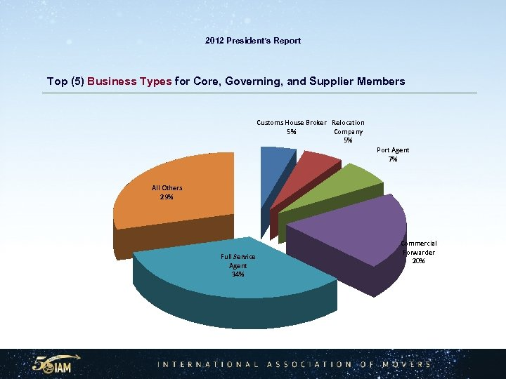 2012 President's Report Top (5) Business Types for Core, Governing, and Supplier Members Customs