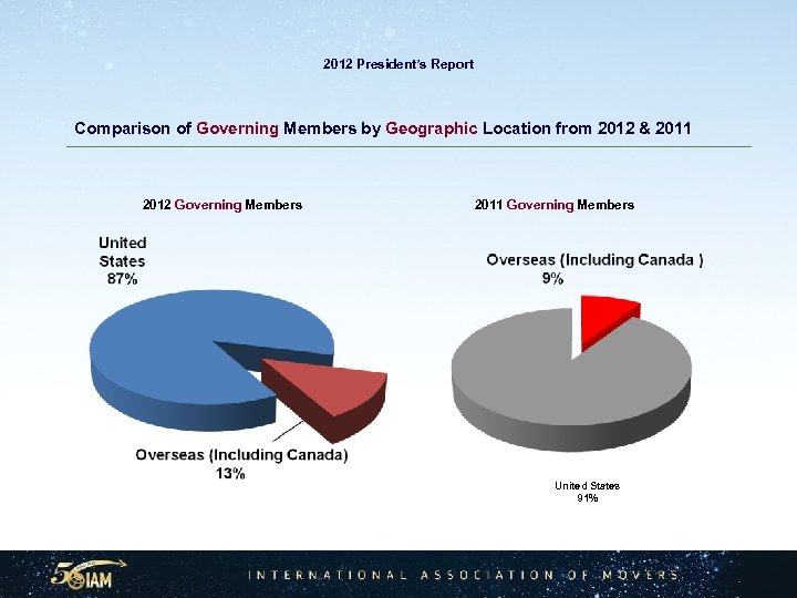 2012 President's Report Comparison of Governing Members by Geographic Location from 2012 & 2011