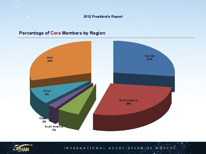 2012 President's Report Percentage of Core Members by Region Europe 27% Asia 29% Africa