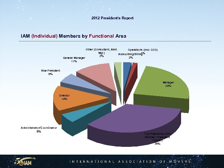 2012 President's Report IAM (Individual) Members by Functional Area General Manager 11% Other