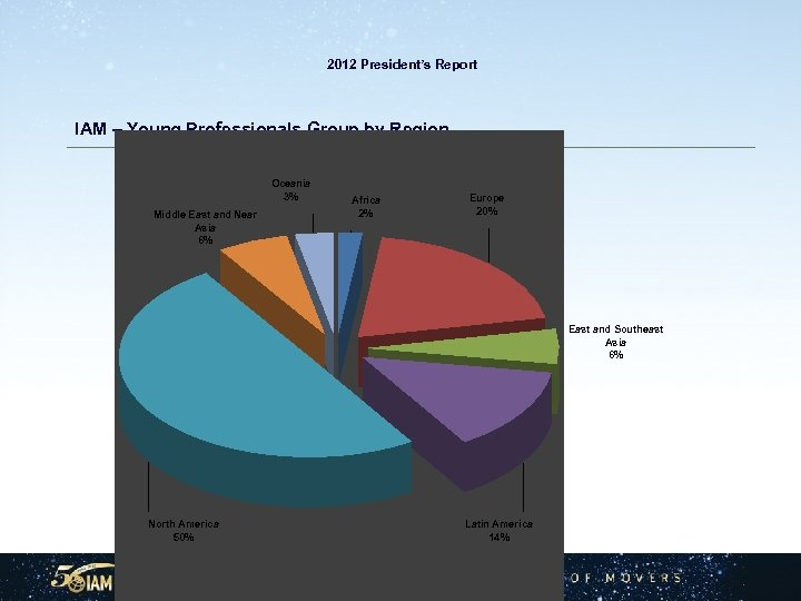 2012 President's Report IAM – Young Professionals Group by Region Oceania 3% Middle