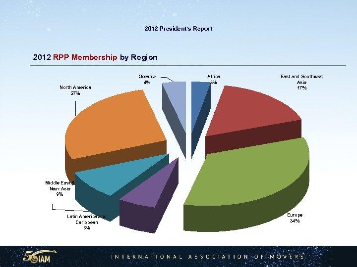 2012 President's Report 2012 RPP Membership by Region Oceania 4% North America 27% Africa