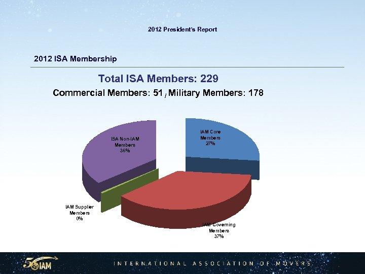 2012 President's Report 2012 ISA Membership Total ISA Members: 229 Commercial Members: 51 /