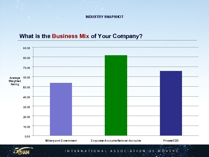 INDUSTRY SNAPSHOT What is the Business Mix of Your Company? 90. 00 80. 00