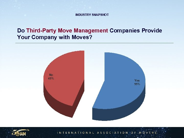 INDUSTRY SNAPSHOT Do Third-Party Move Management Companies Provide Your Company with Moves? No 45%