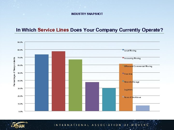 INDUSTRY SNAPSHOT In Which Service Lines Does Your Company Currently Operate? 90. 0% Percentage