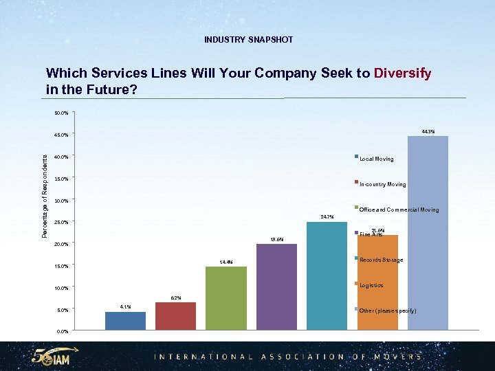 INDUSTRY SNAPSHOT Which Services Lines Will Your Company Seek to Diversify in the