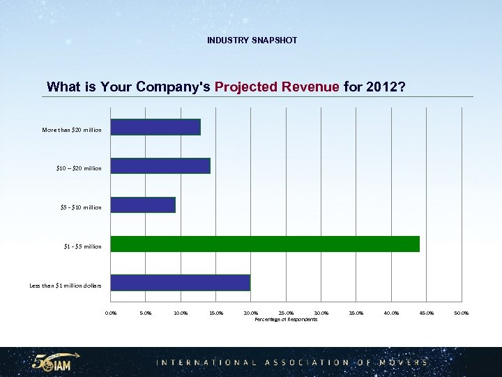INDUSTRY SNAPSHOT What is Your Company's Projected Revenue for 2012? More than $20